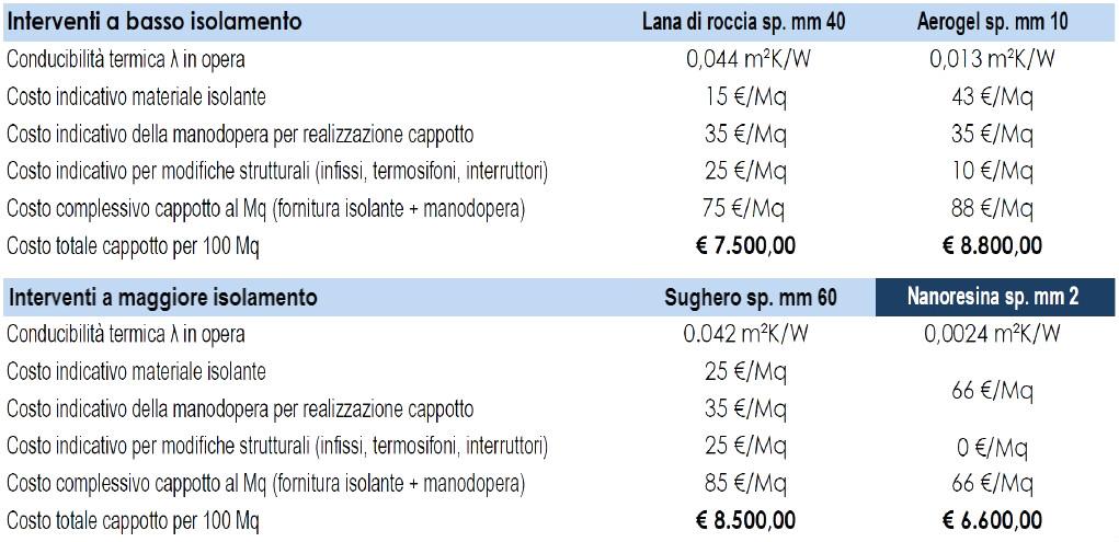 Aerogel prezzo mq pannelli decorativi plexiglass - Costo cappotto interno ...